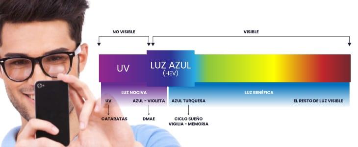 Blue Blockers les meilleures lunettes qui protègent de la lumière bleue